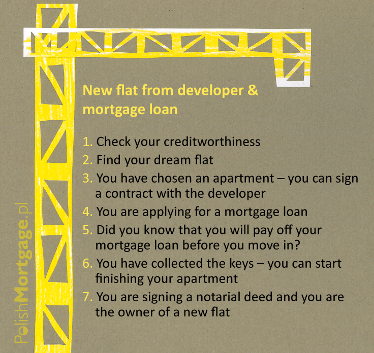 flat-mortgage-poland