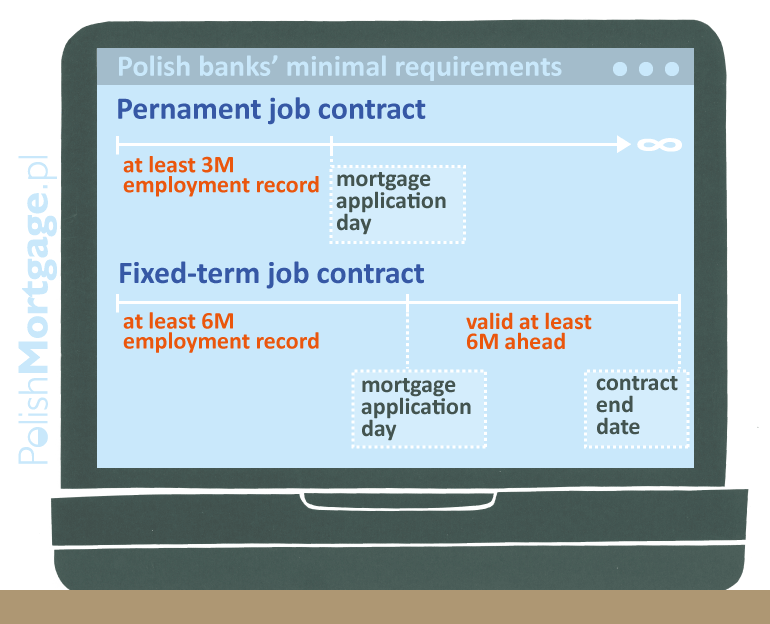 employment-contract-mortgage