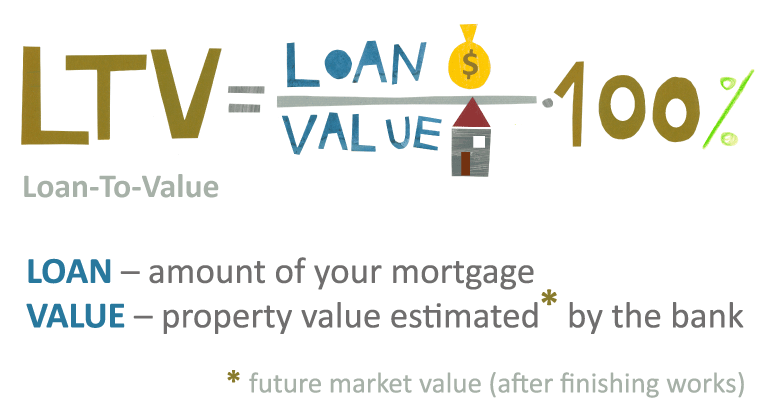 loan-to-value-poland