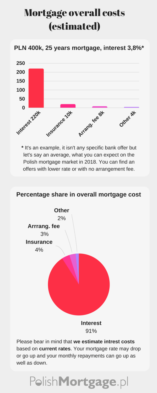 overall-mortgage-costs-infographic