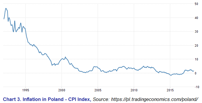 CPI-index-Poland-polishmortgage