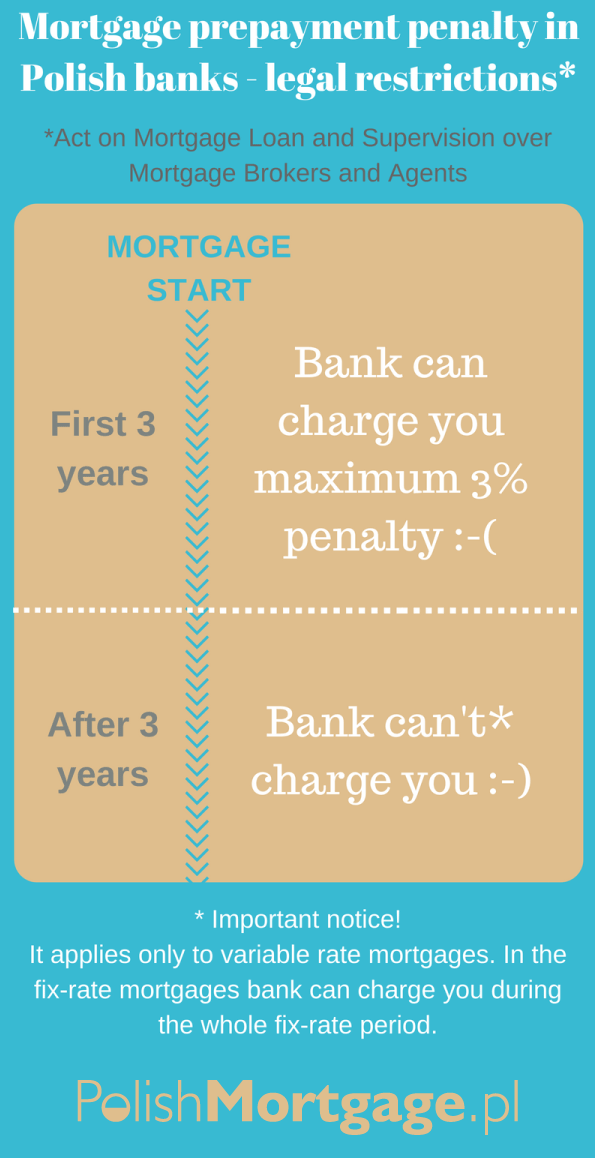 prepayment-penalty-law-restrictions-infographic